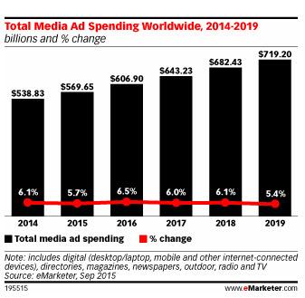 Investimento em Publicidade Online 2016, gráfico com evolução do investimento em publicidade